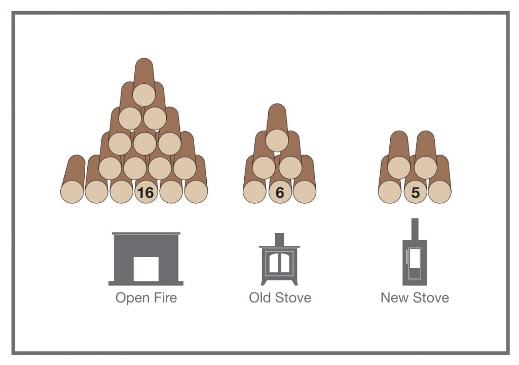 log burning efficiency of open fires and wood burning stoves